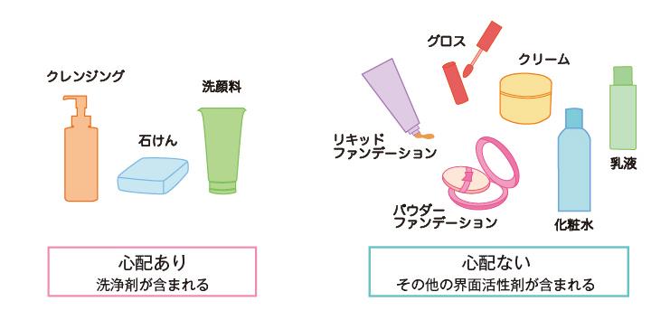 洗浄剤 界面活性剤