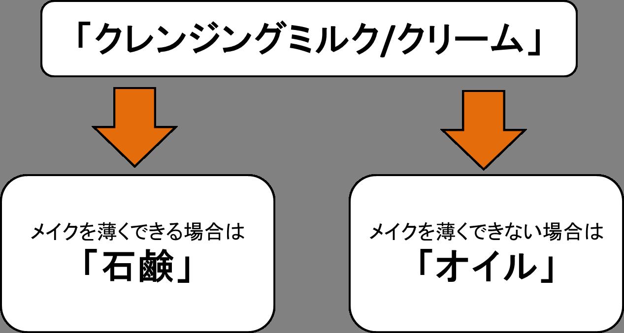 クレンジング 乾燥肌(チャート)