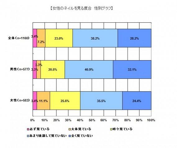 女性のネイルを見る割合 性別グラフ ㈱バルク調べ