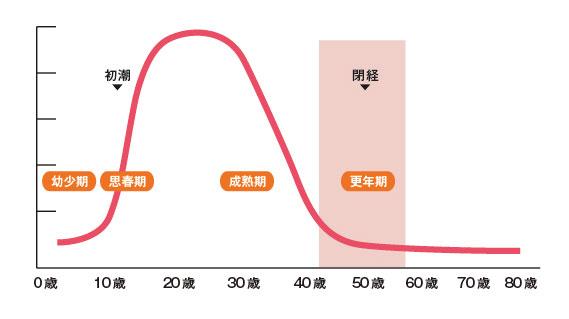 女性ホルモン グラフ