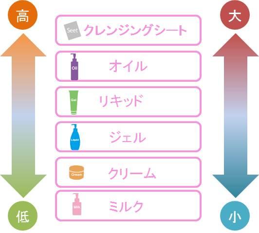 洗浄力・肌への刺激順番