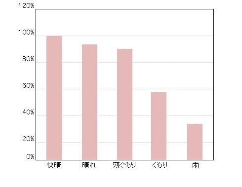気象庁 グラフ
