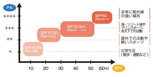 SPF PA 選び方