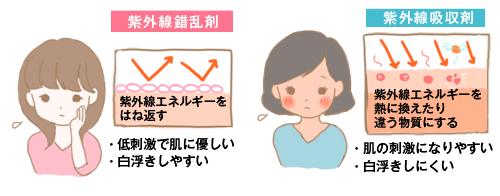 紫外線吸収剤 紫外線散乱剤