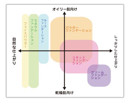 ファンデーション_分布図