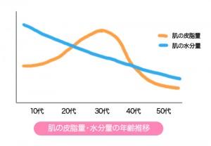 肌の皮脂量・水分量の年齢推移