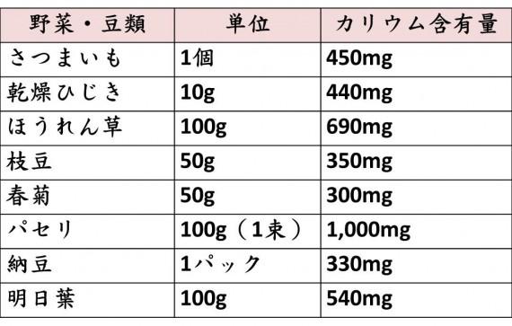カリウムを多く含む野菜・豆類