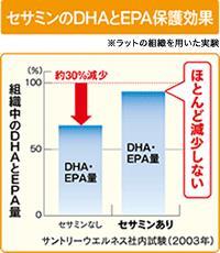 セサミンのDHAとEPA保護効果(出展:サントリーウエルネスオンライン)