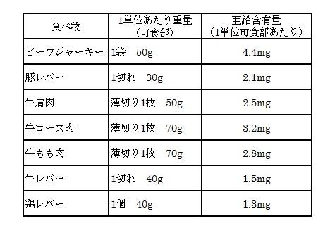 亜鉛の多い食べ物 肉類