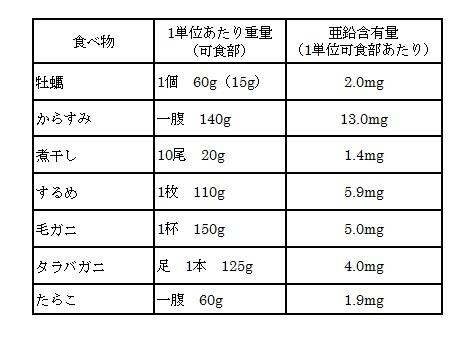亜鉛の多い食べ物 魚類