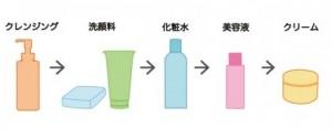 基礎化粧品順番