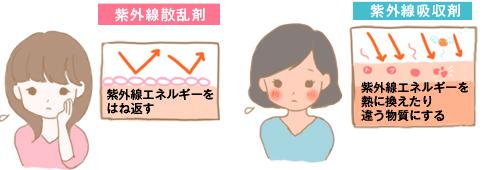 紫外線散乱剤・吸収剤