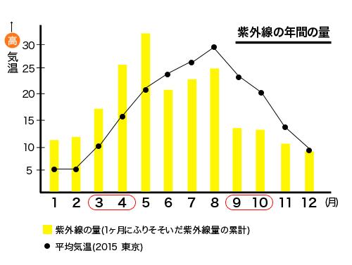 紫外線量 グラフ
