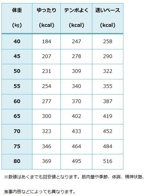 縄跳び 消費 カロリー 縄跳び(100-120回/分) 消費カロリー