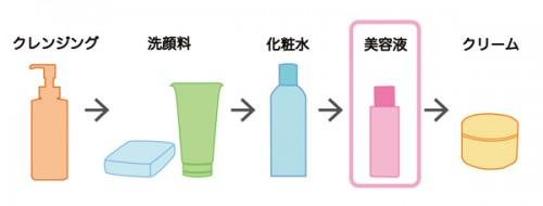 化粧水 乳液 順番