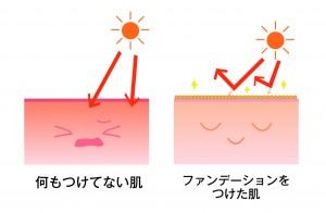 ファンデーション 紫外線 比較