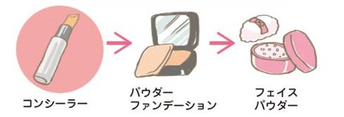 4コンシーラー