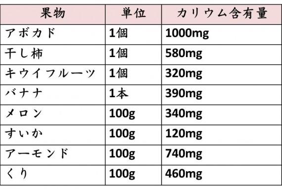 カリウムを多く含む果物
