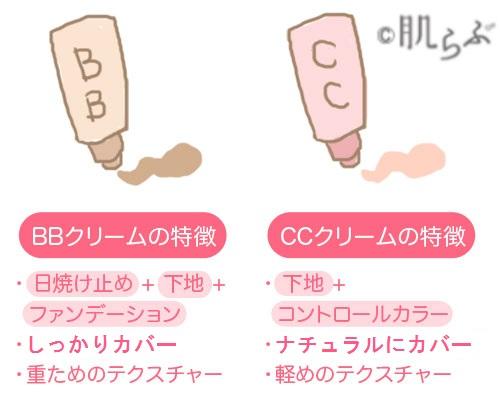 BBクリーム CCクリーム 違い