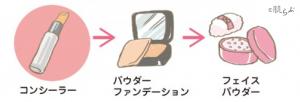パウダーファンデーション コンシーラー(小鼻 赤み)