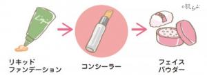 リキッドファンデーション コンシーラー(小鼻 赤み)