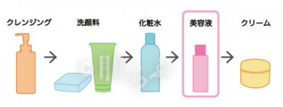 ロゴあり:美容液 順番