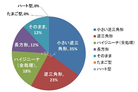 デリケートゾーン アンケート(アンダーヘアの形)グラフ